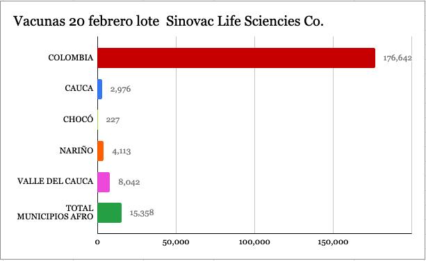 Para el 20 de febrero arribaron al país provenientes del laboratorio Sinovac Life Sciencies Co. las primeras 192.000
